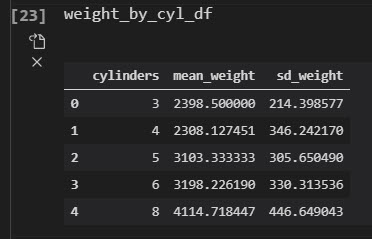 Vehicle Weight by Cylinder