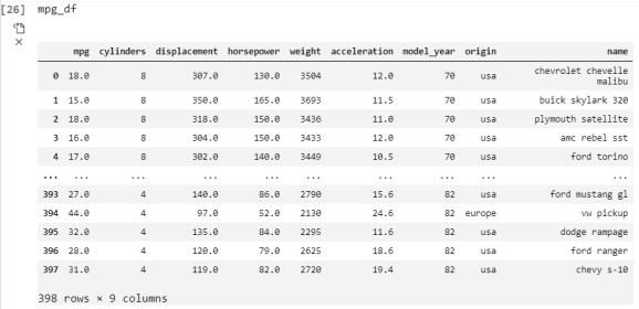 MPG Data