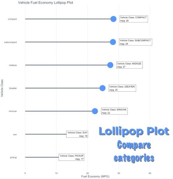Lollipop Plot
