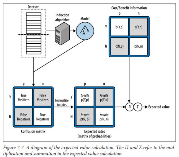 Expected Value Framework