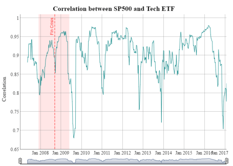 Correlation Between SP500 and Tech ETF