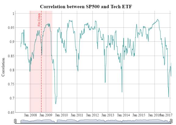 Correlation Between SP500 and Tech ETF