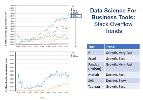 Stack Overflow Trends for Business Tools