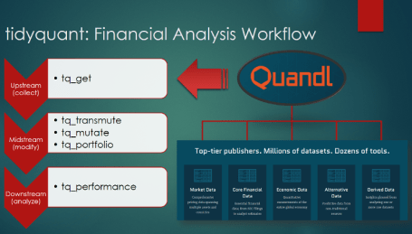 tidyquant Financial Analysis Workflow