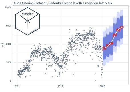Forecasting Bike Sharing