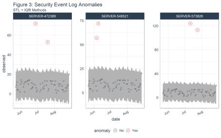 Figure 3: Security Event Log Anomalies