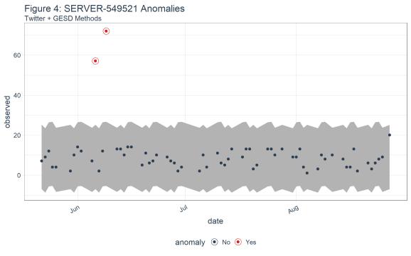 Figure 4: SERVER-549521 Anomalies