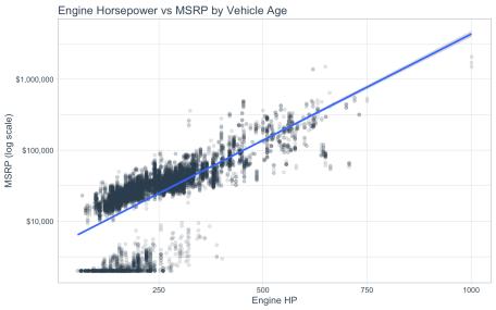 plot of chunk engine_hp_vs_msrp