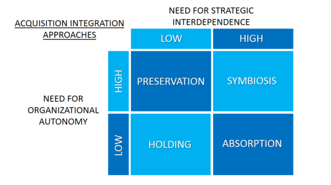Acquisition Integration Approaches Merger Integration Framework