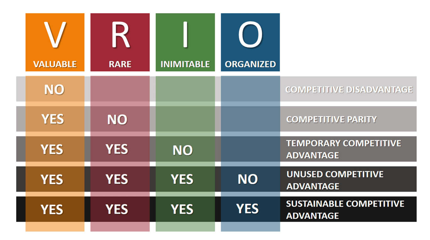 vrio framework analysis