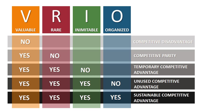 Mô hình VRIO