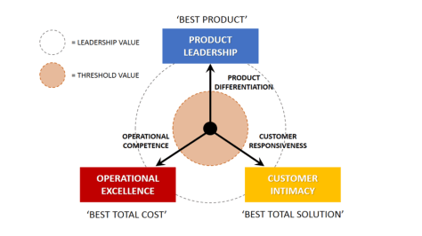 Value Disciplines Treacy and Wiersema