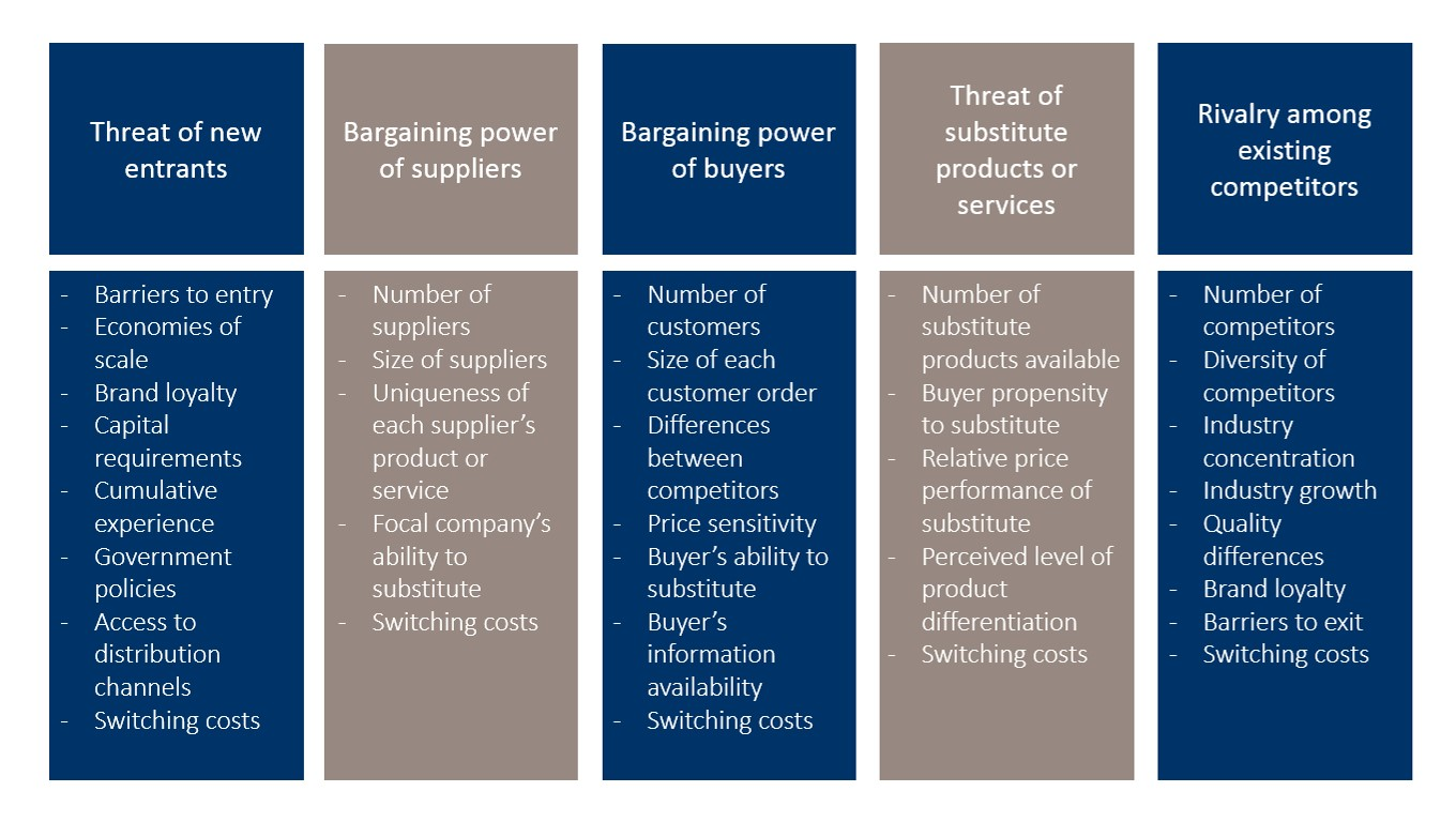 porter five forces model An amazon delivery box a five forces analysis (porter's model) of amazoncom inc shows external factors that highlight competition, consumers and substitutes as strong forces in the online retail industry environment.