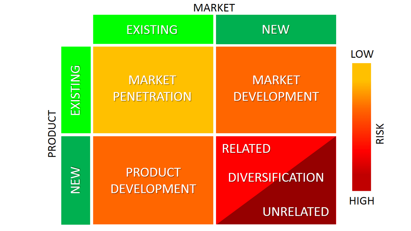 ansoff matrix 5 Course 5 of 6 in the specialization international business essentials this course   [music] ansoff's product market growth matrix seeks to help in the analysis.