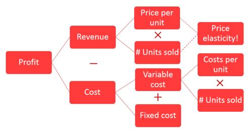 Profitability Framework Revenues - Costs