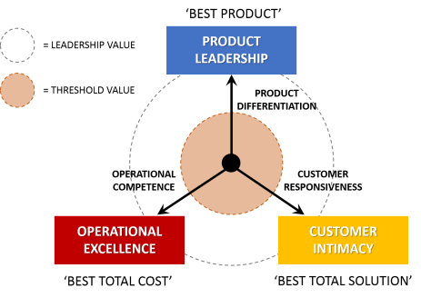 Value Disciplines Customer Intimacy Operational Excellence Product Leadership
