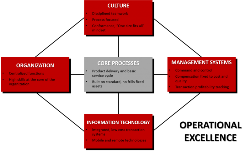 Operational Excellence Operating Model