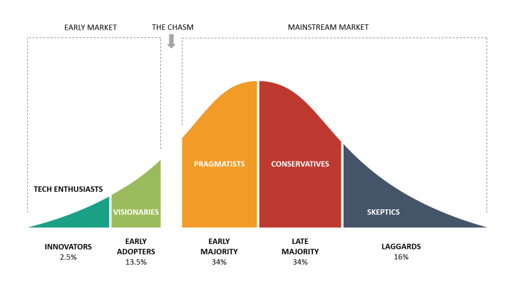 Technology Adoption Life Cycle Crossing the Chasm