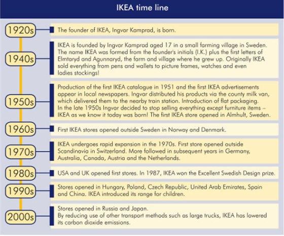 IKEA International Expansion Timeline