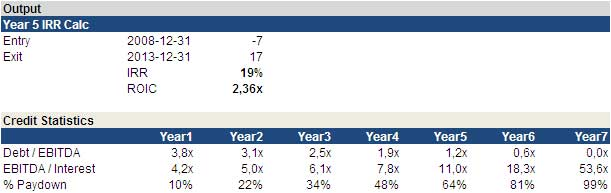Lbo Model Template  dcf model dcf valuation discounted cash
