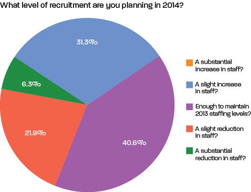 Chart_recruitment