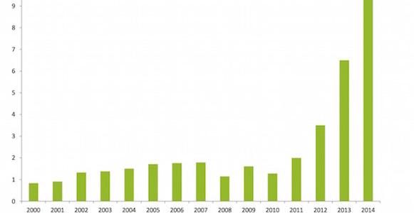 PNG's growing internet usage. Source: Deloitte Touche Tohmatsu