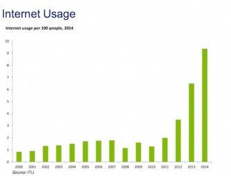 PNG's internet usage. Source: Deloitte Touche Tohmatsu