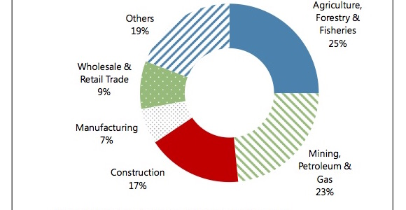 Composition of PNG economy as percentage of GDP. Source: IMF