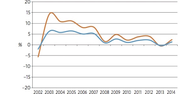 PNG SOE's portfolio return on equity (orange) and return on assets (blue) 2002-2014 Source: Kumul Consolidated Holdings, ADB