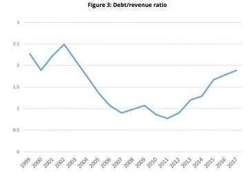 Papua New Guinea's debt-revenue ratio Source: Devpolicy Blog