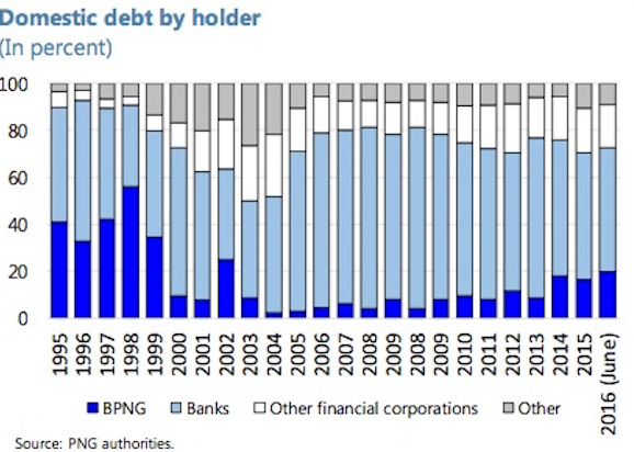 Who holds PNG domestic debt Source: IMF