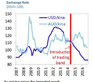 Foreign exchange rates for the Kina Source: IMF