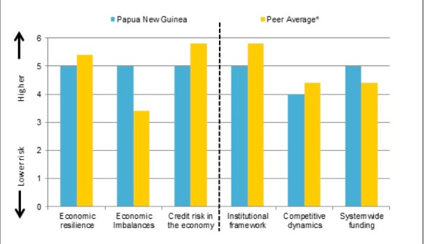 PNG economy compared with peer average (Argentina, Kenya, Cambodia, Tunisia, Vietnam) Source: S&P