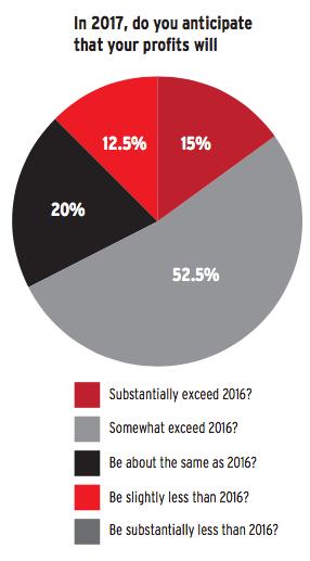 Chief executives' future profit expectations Source: BA International