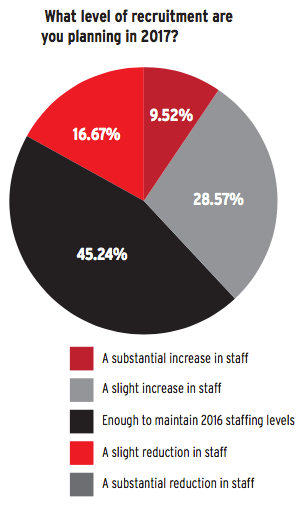 Chief executives' recruitment expectations Source: BA International