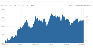 Oil and gas prices are up: a monthly review of Papua New Guinea's commodity and financial markets
