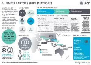 Business Partnerships Platform – Round 3