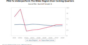 Analysts Fitch forecasts higher economic growth for Papua New Guinea in 2019 but kina to weaken