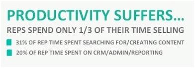 sales representative time spent