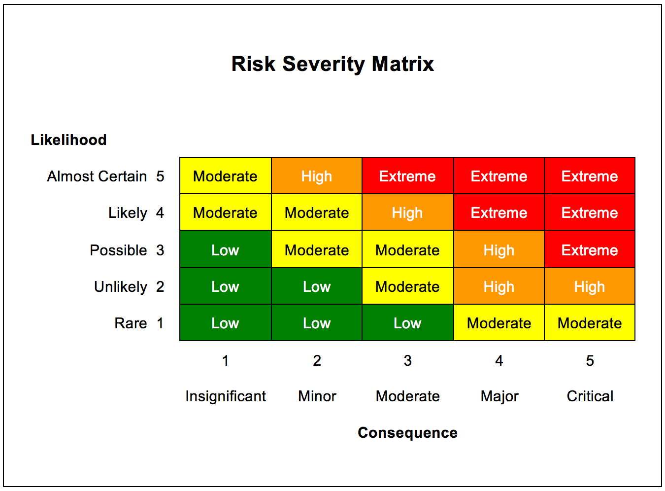 risk matrix capital projects cost of