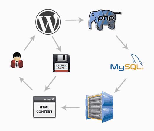 Improving WordPress site speed and performance