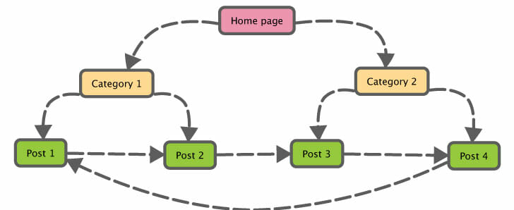 Guide to Content SEO