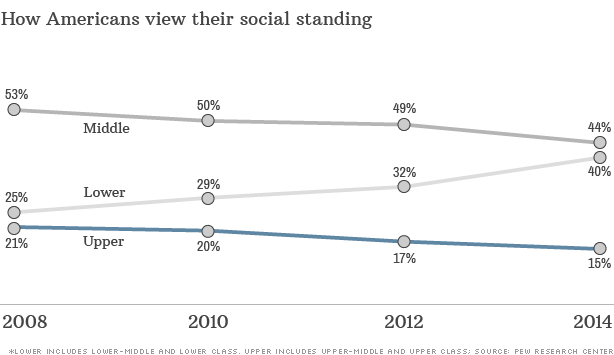 chart-americans-social-standing_614xa