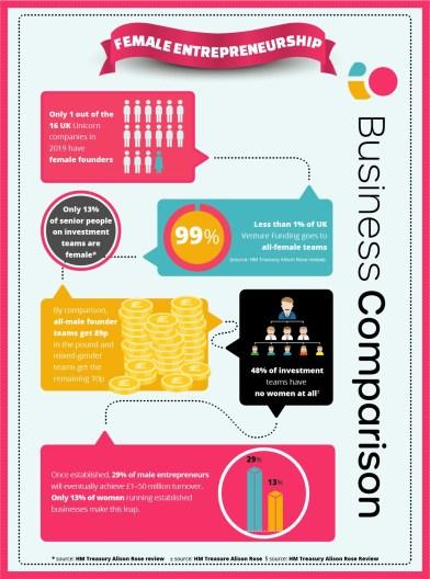 Female Entrepreneurship info graphic