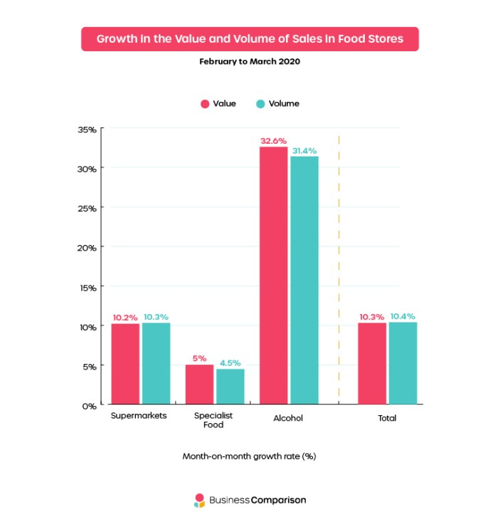 Growth in the Value and Volume of Sales in Food Stores