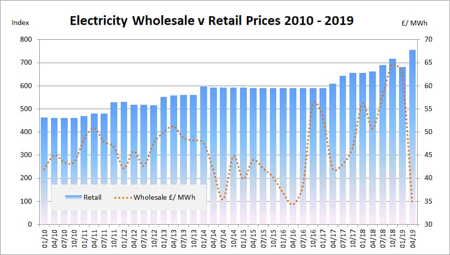 Wholesale electricity pricing trends 2010 to 2016