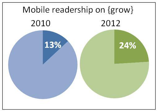 mobile blog readership