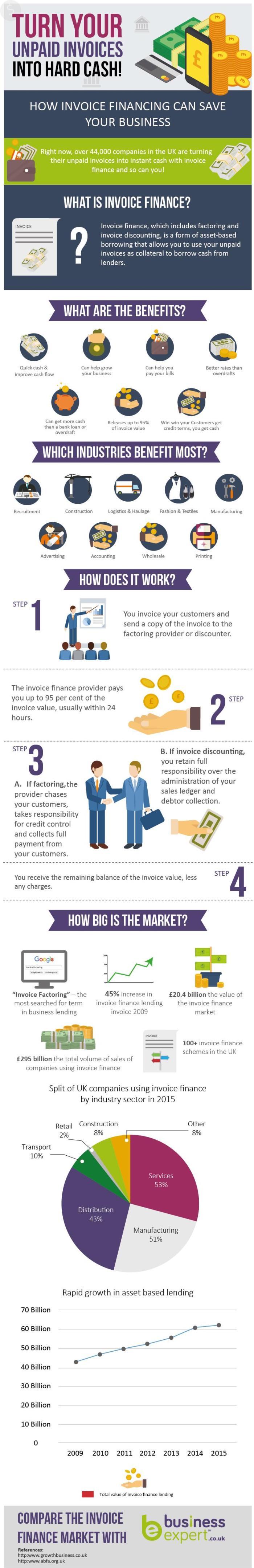 Invoice Finance Infographic