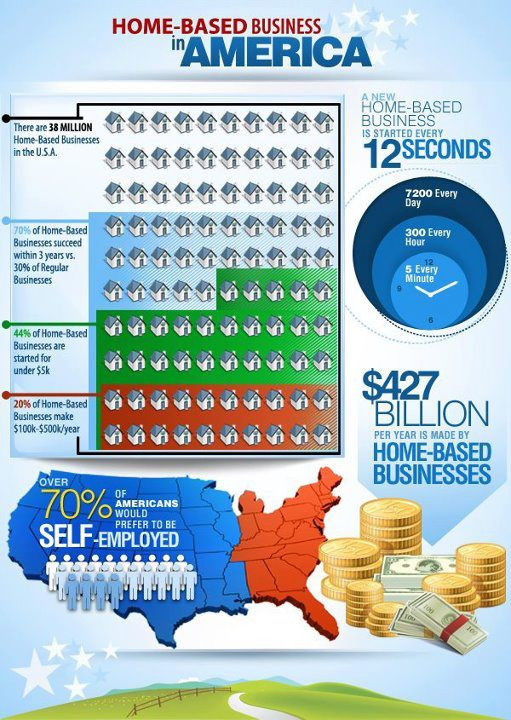 Hiome Based Business Statistics USA