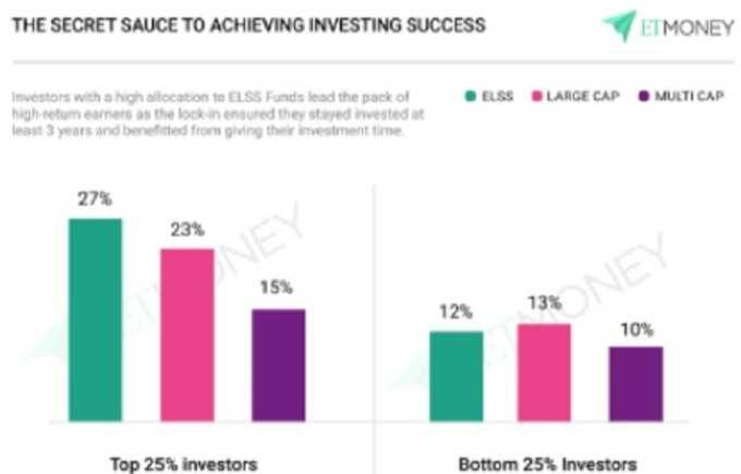 investing success